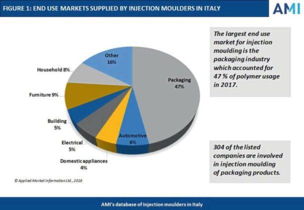 Proizvodnja plastične ambalaže najveći pokretač u francuskom i talijanskom sektoru za injekcijsko prešanje