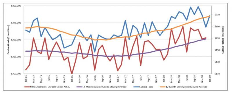 U.S. Cutting Tool Consumption Up 13.4 Percent in January