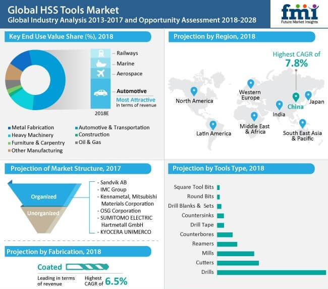 Coated HSS cutting tools account for 70 percent of overall sales