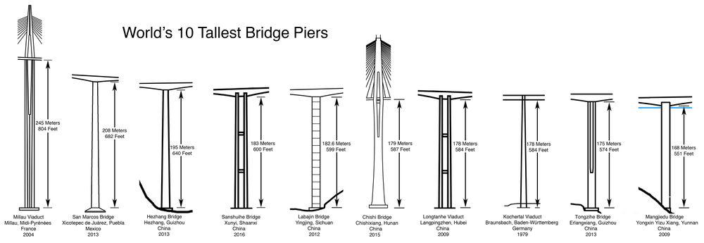 World's 10 Tallest Bridge Piers