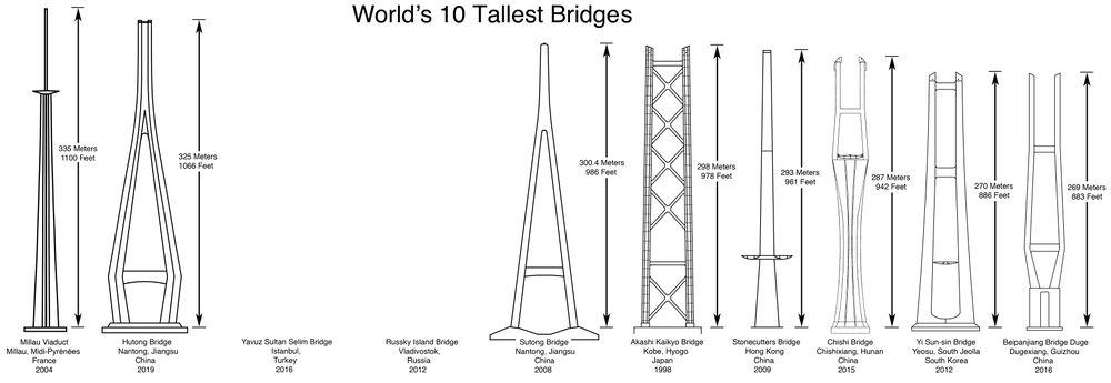 World's 10 Tallest Bridges