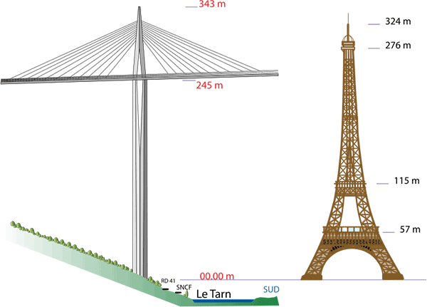 The P2 pylon of Millau Viaduct is the tallest structure in France, taller than the Eiffel tower