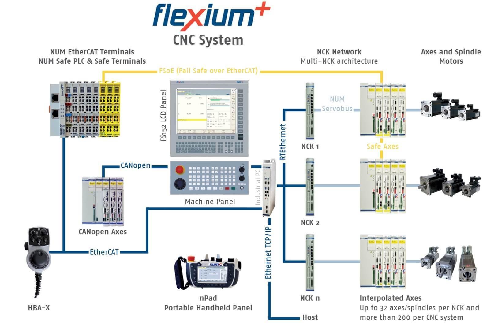 num Flexium+ CNC platforma