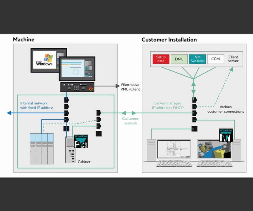 Povezivanjem s industrijskim računalom, instaliranim u upravljačkom ormaru, omogućuje pristup aplikacijama kao što su Virtual Machine on Board te raznim načinima simulacije. One se mogu povezati ili izvoditi neovisno o radu stroja.