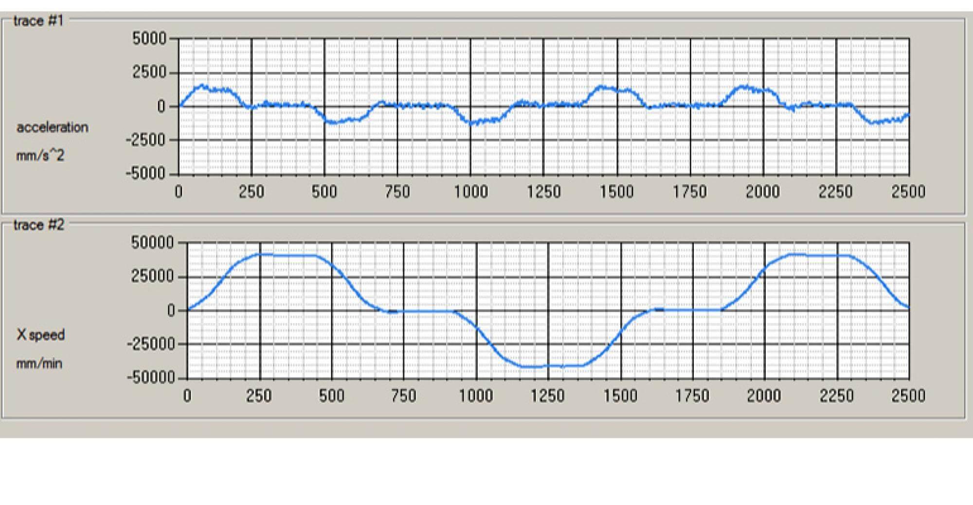 Optimizirajte obradu s aktivnom kontrolom vibracija