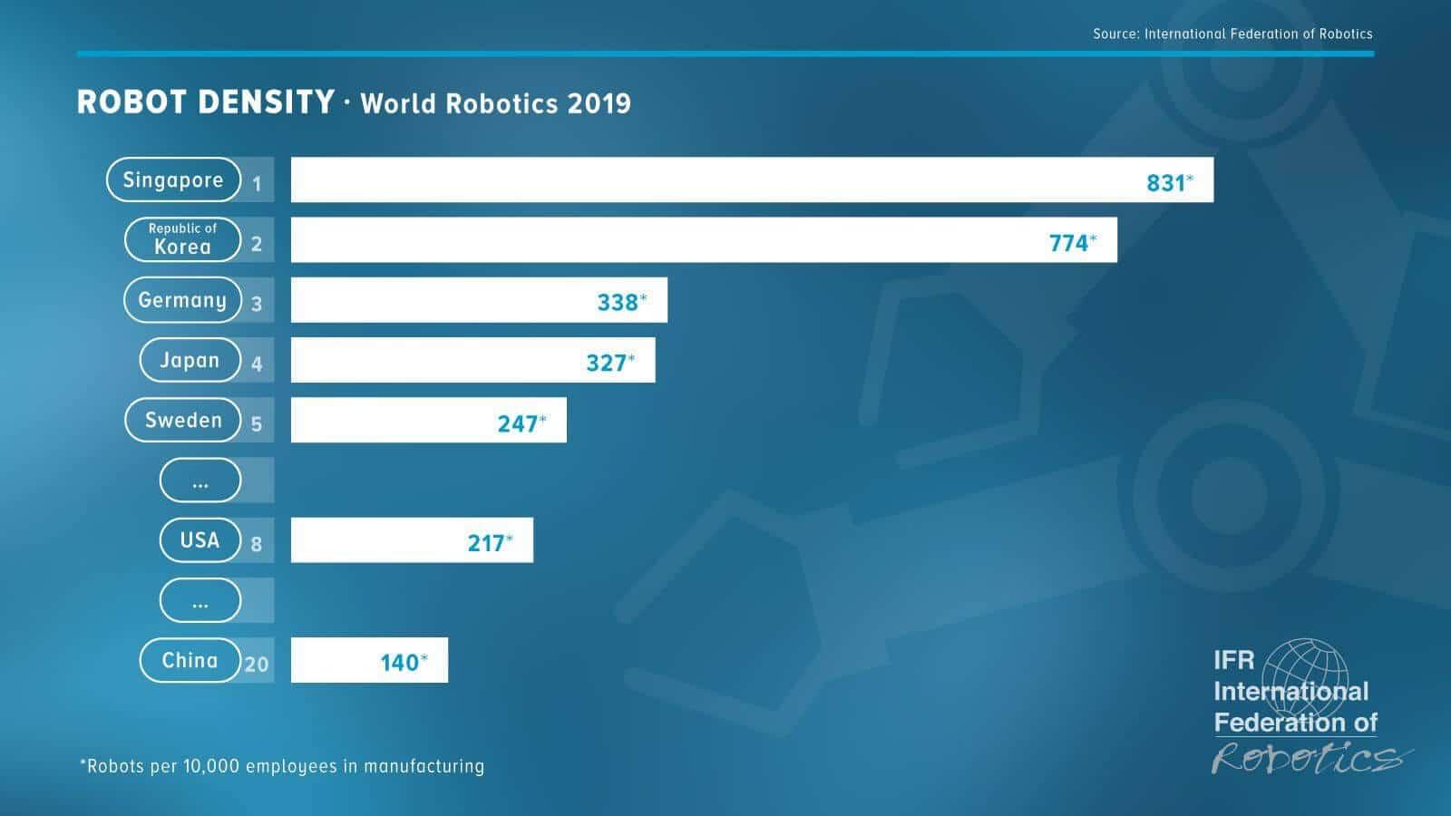 Svjetska robotika