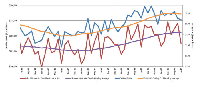 Cutting Tool Consumption Stays Steady