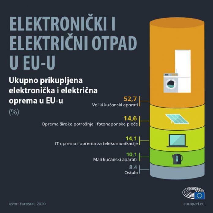 Najveći postotak recikliranja e-otpada u EU ima Hrvatska