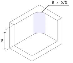 Primjer dodavanja radijusa na unutarnjem kutu
